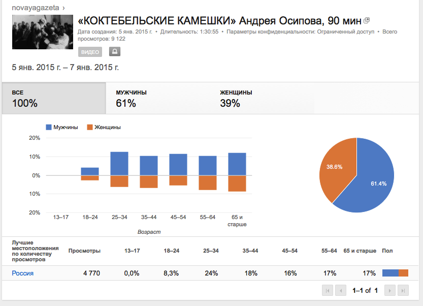 2015-01-30 12-40-06 Analytics - YouTube.png